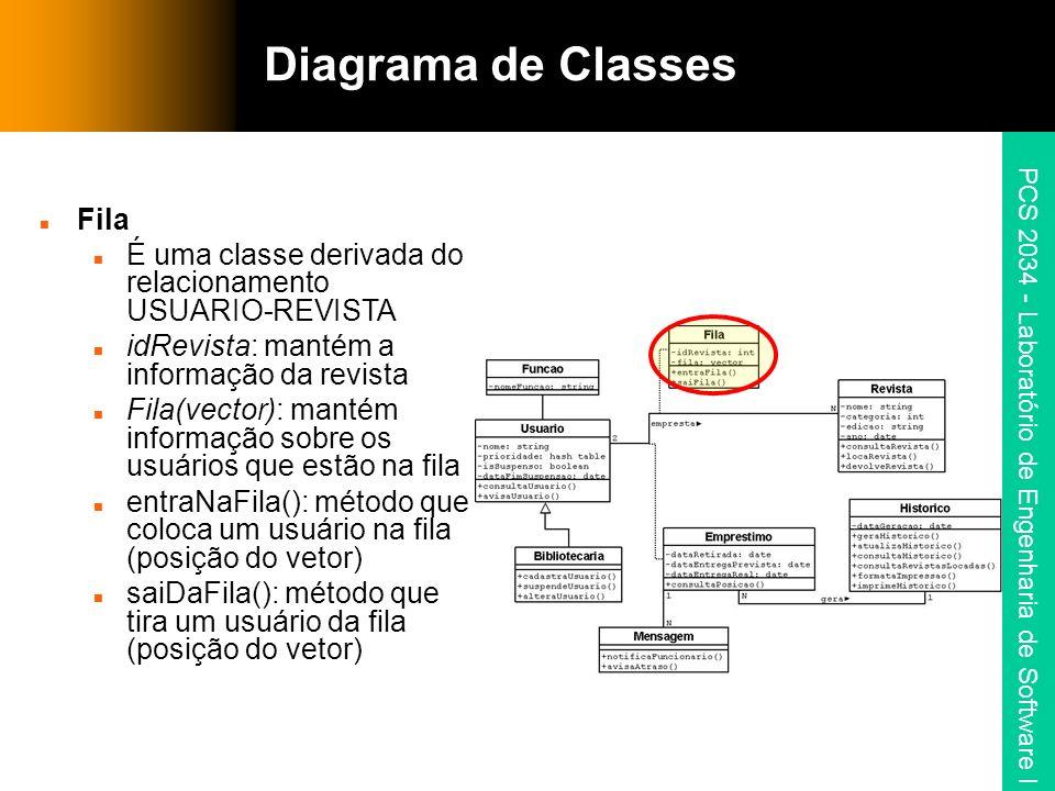 PCS 2034 - Laboratório de Engenharia de Software I Diagrama de Classes Fila É uma classe derivada do relacionamento USUARIO-REVISTA idRevista: mantém