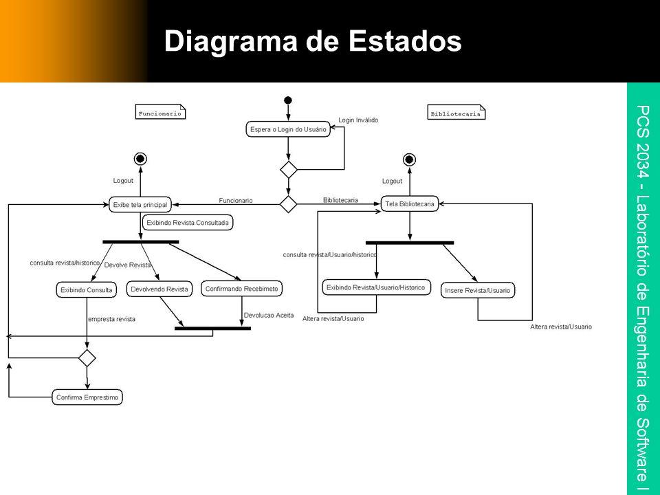 PCS 2034 - Laboratório de Engenharia de Software I Diagrama de Estados