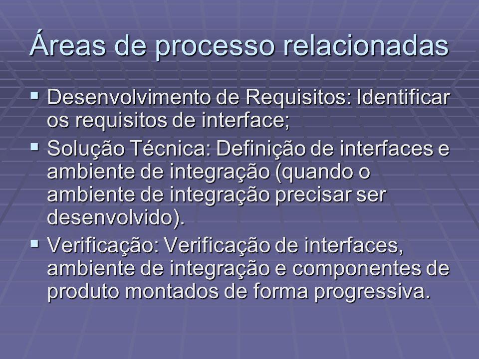 Áreas de processo relacionadas Desenvolvimento de Requisitos: Identificar os requisitos de interface; Desenvolvimento de Requisitos: Identificar os re