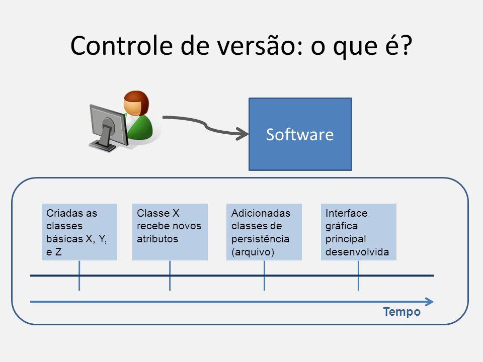 Controle de versão: o que é? Software Tempo Criadas as classes básicas X, Y, e Z Classe X recebe novos atributos Adicionadas classes de persistência (