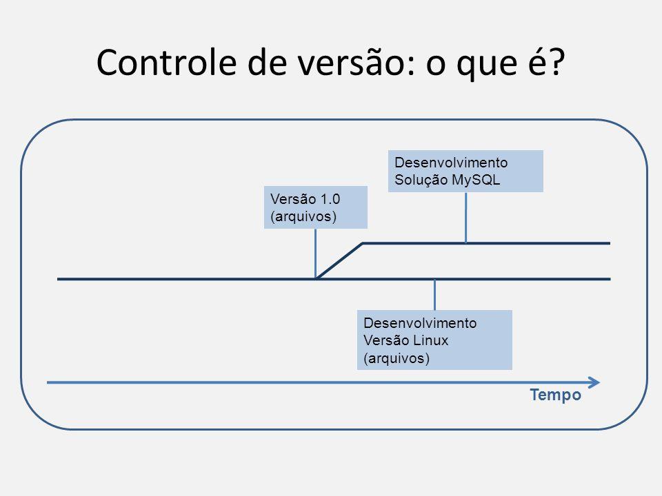 Controle de versão: o que é? Tempo Versão 1.0 (arquivos) Desenvolvimento Solução MySQL Desenvolvimento Versão Linux (arquivos)