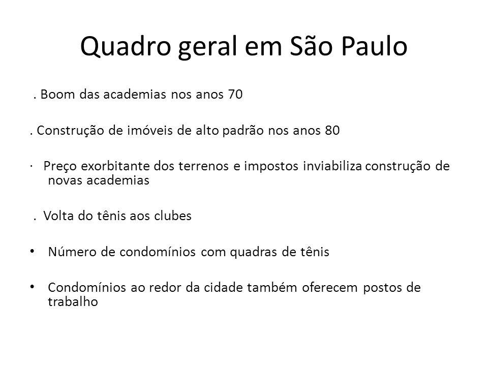 Quadro geral em São Paulo. Boom das academias nos anos 70. Construção de imóveis de alto padrão nos anos 80 Preço exorbitante dos terrenos e impostos
