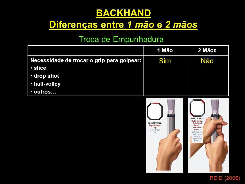 BACKHAND Diferenças entre 1 mão e 2 mãos 1 Mão2 Mãos Necessidade de trocar o grip para golpear: slice drop shot half-volley outros… SimNão REID (2006)