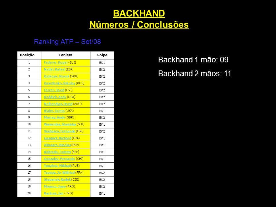 BACKHAND Números / Conclusões Backhand 1 mão: 09 Backhand 2 mãos: 11 PosiçãoTenistaGolpe 1Federer, RogerFederer, Roger (SUI)BK1 2Nadal, RafaelNadal, R