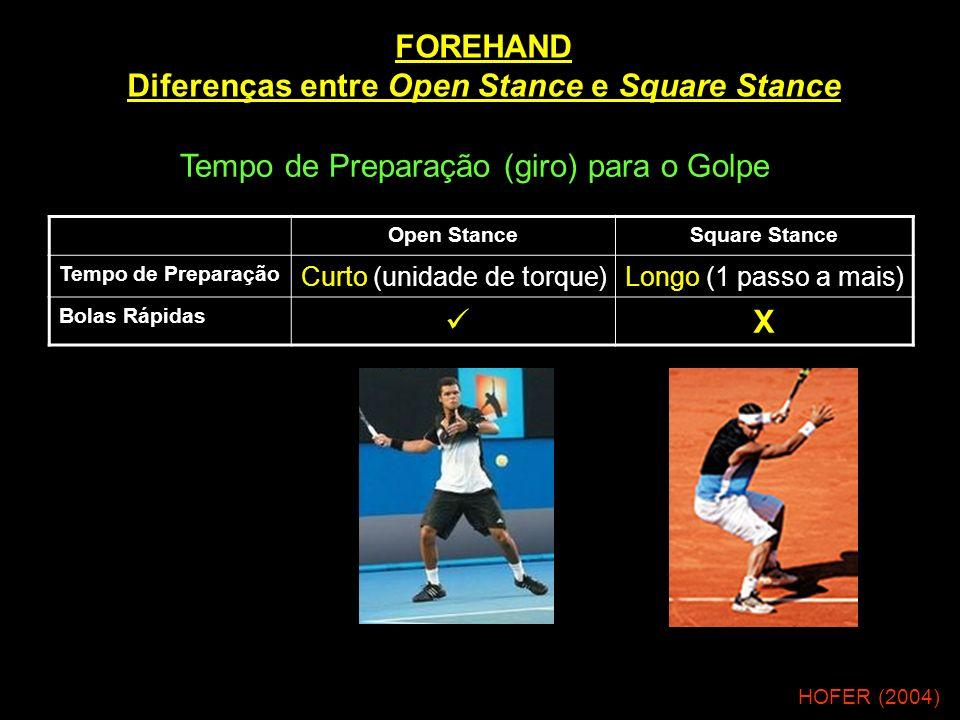 FOREHAND Diferenças entre Open Stance e Square Stance HOFER (2004) Tempo de Preparação (giro) para o Golpe Open StanceSquare Stance Tempo de Preparaçã