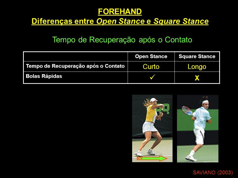 FOREHAND Diferenças entre Open Stance e Square Stance KNUDSON (2006) Precisão (Hitting Zone) Open StanceSquare Stance Tempo de Contato com a Bola CurtoLongo Precisão X Tempo de Contato Raquete-bola: 4 – 10 ms