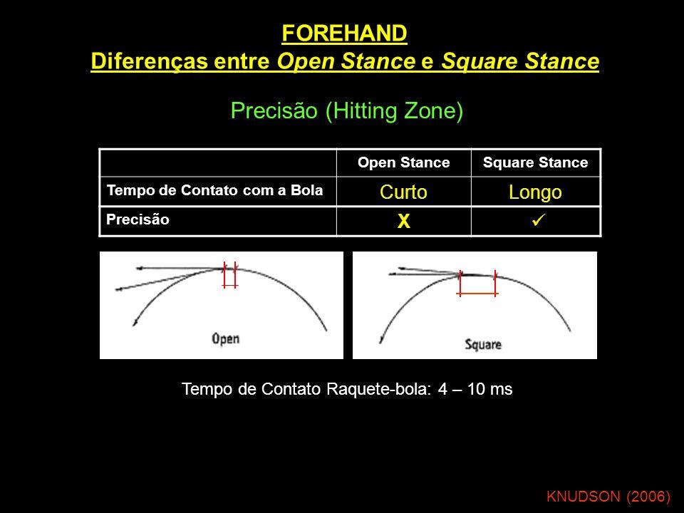 FOREHAND Diferenças entre Open Stance e Square Stance KNUDSON (2006) Precisão (Hitting Zone) Open StanceSquare Stance Tempo de Contato com a Bola Curt