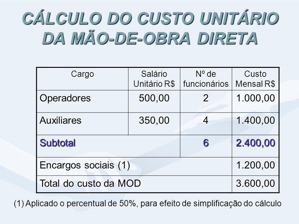 CÁLCULO DO CUSTO UNITÁRIO DA MÃO-DE-OBRA DIRETA Cargo Salário Unitário R$ Nº de funcionários Custo Mensal R$ Operadores500,0021.000,00 Auxiliares350,0
