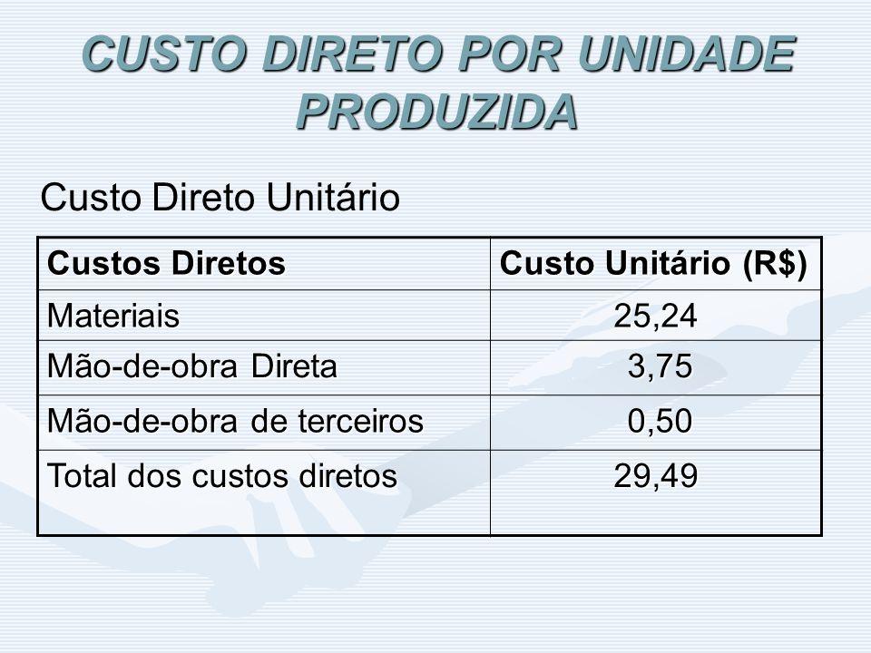CUSTO DIRETO POR UNIDADE PRODUZIDA Custo Direto Unitário Custos Diretos Custo Unitário (R$) Materiais25,24 Mão-de-obra Direta 3,75 3,75 Mão-de-obra de