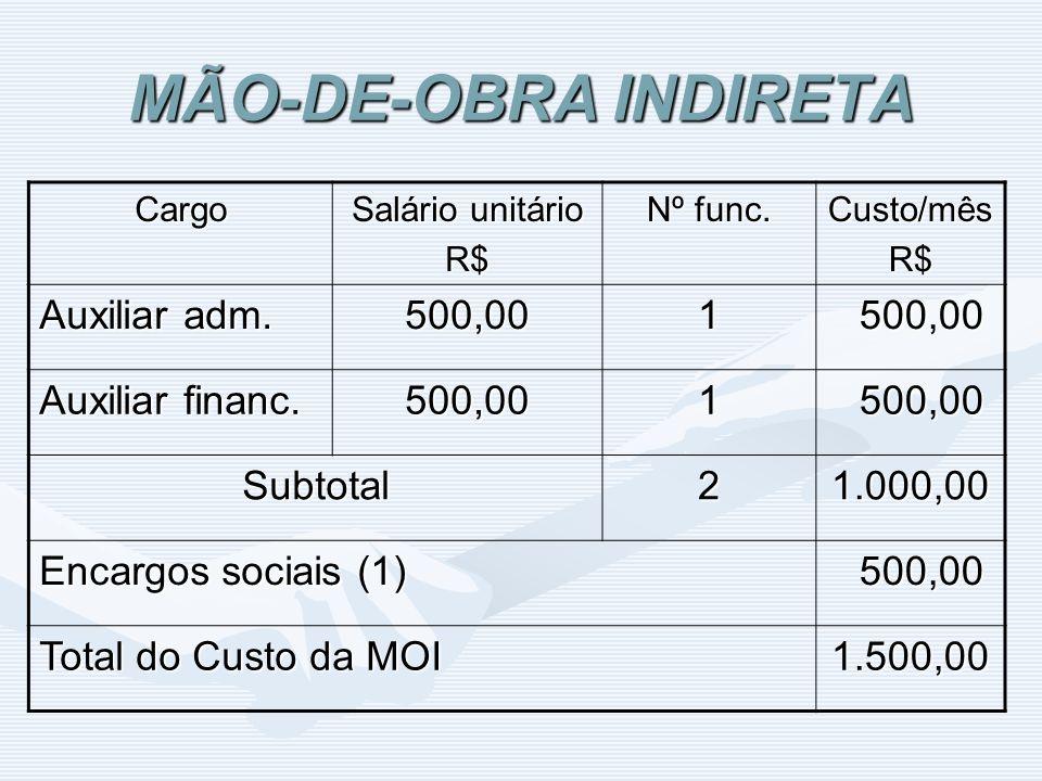 MÃO-DE-OBRA INDIRETA Cargo Salário unitário R$ Nº func. Custo/mêsR$ Auxiliar adm. 500,001 500,00 500,00 Auxiliar financ. 500,001 500,00 500,00 Subtota