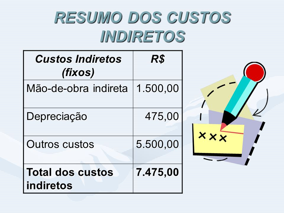 RESUMO DOS CUSTOS INDIRETOS Custos Indiretos (fixos) R$ Mão-de-obra indireta 1.500,00 Depreciação 475,00 475,00 Outros custos 5.500,00 Total dos custo