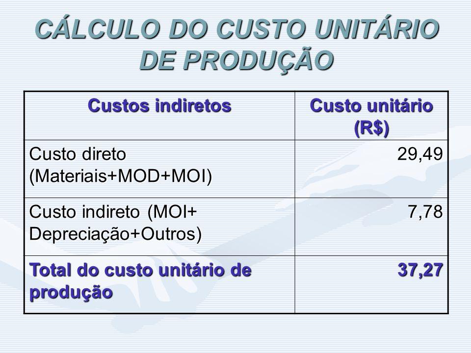 CÁLCULO DO CUSTO UNITÁRIO DE PRODUÇÃO Custos indiretos Custo unitário (R$) Custo direto (Materiais+MOD+MOI) 29,49 Custo indireto (MOI+ Depreciação+Out