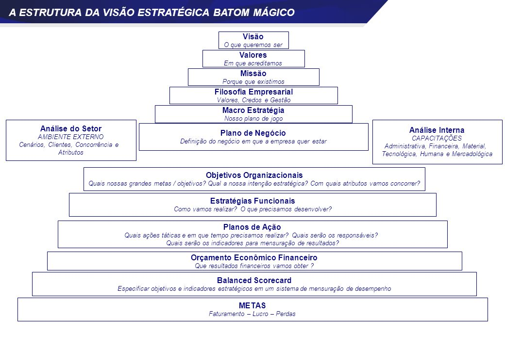 Valores Em que acreditamos Missão Porque que existimos Filosofia Empresarial Valores, Credos e Gestão Macro Estratégia Nosso plano de jogo A ESTRUTURA