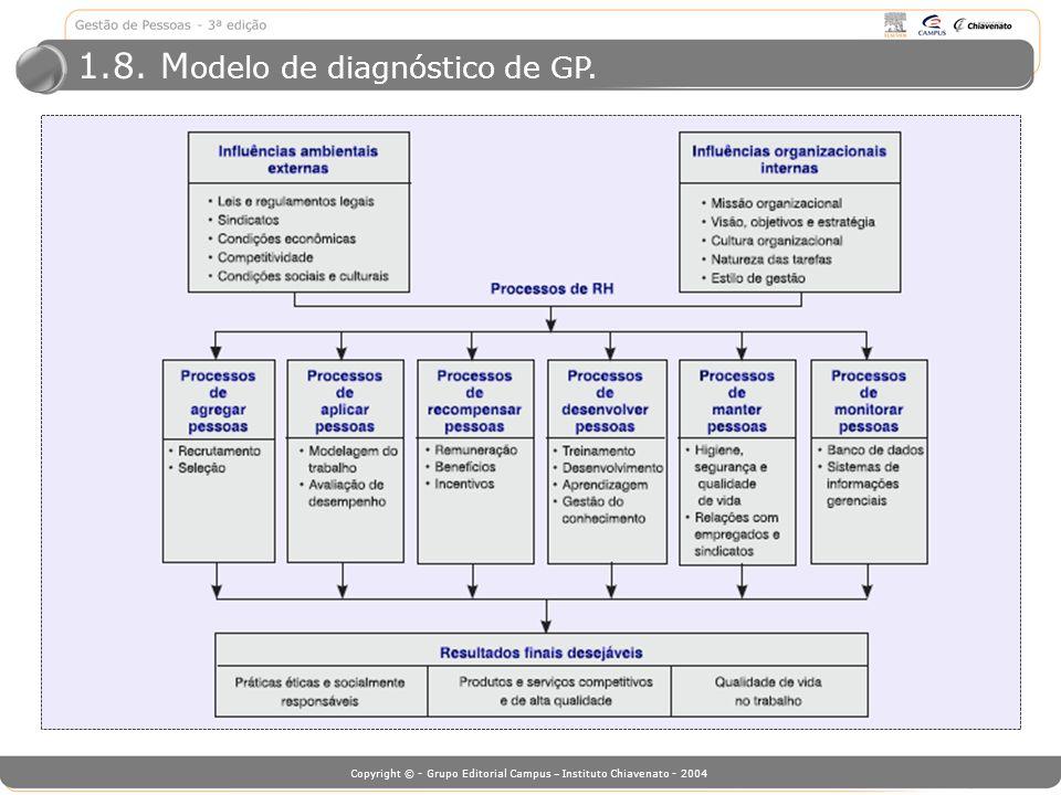 Copyright © - Grupo Editorial Campus – Instituto Chiavenato - 2004 1.8. M odelo de diagnóstico de GP.