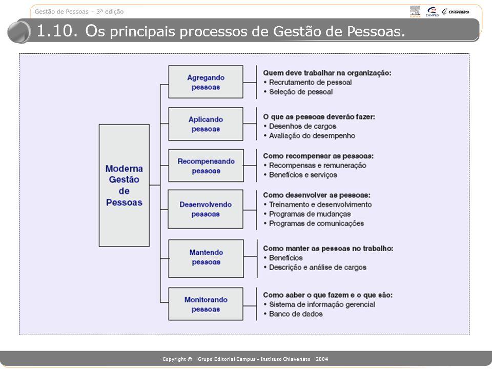 Copyright © - Grupo Editorial Campus – Instituto Chiavenato - 2004 1.10. O s principais processos de Gestão de Pessoas.