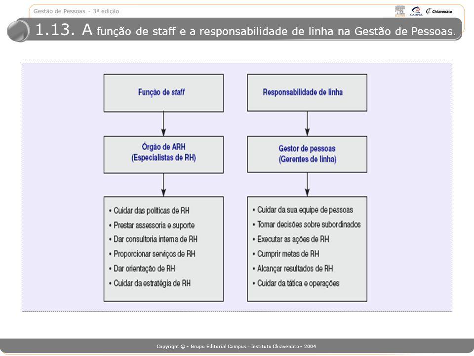 Copyright © - Grupo Editorial Campus – Instituto Chiavenato - 2004 1.13. A função de staff e a responsabilidade de linha na Gestão de Pessoas.