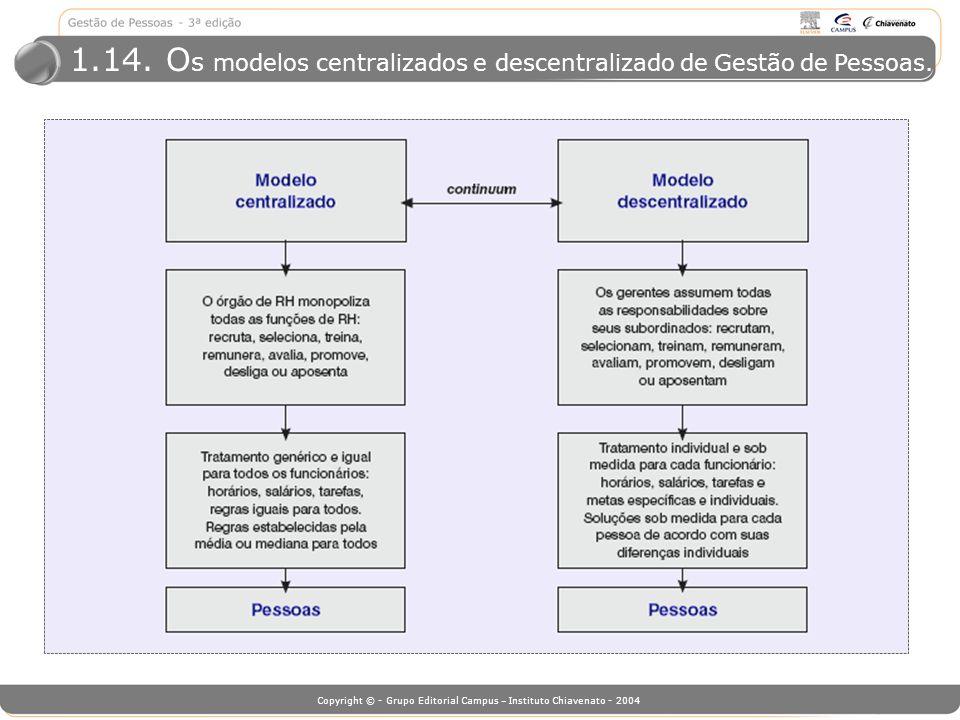 Copyright © - Grupo Editorial Campus – Instituto Chiavenato - 2004 1.14. O s modelos centralizados e descentralizado de Gestão de Pessoas.