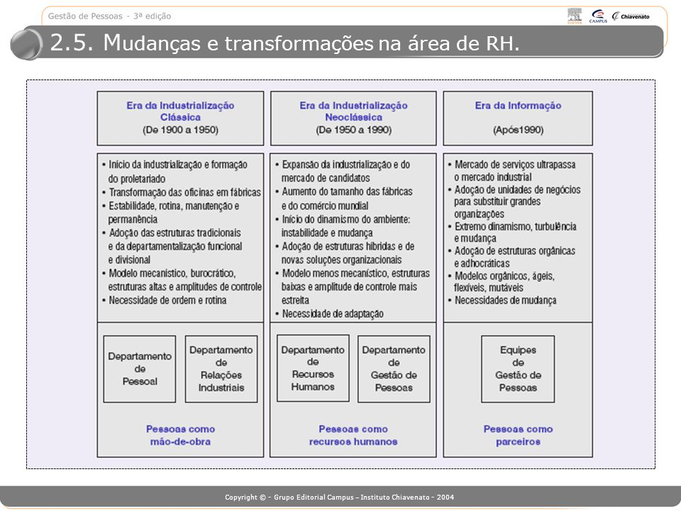 Copyright © - Grupo Editorial Campus – Instituto Chiavenato - 2004 2.5. M udanças e transformações na área de RH.
