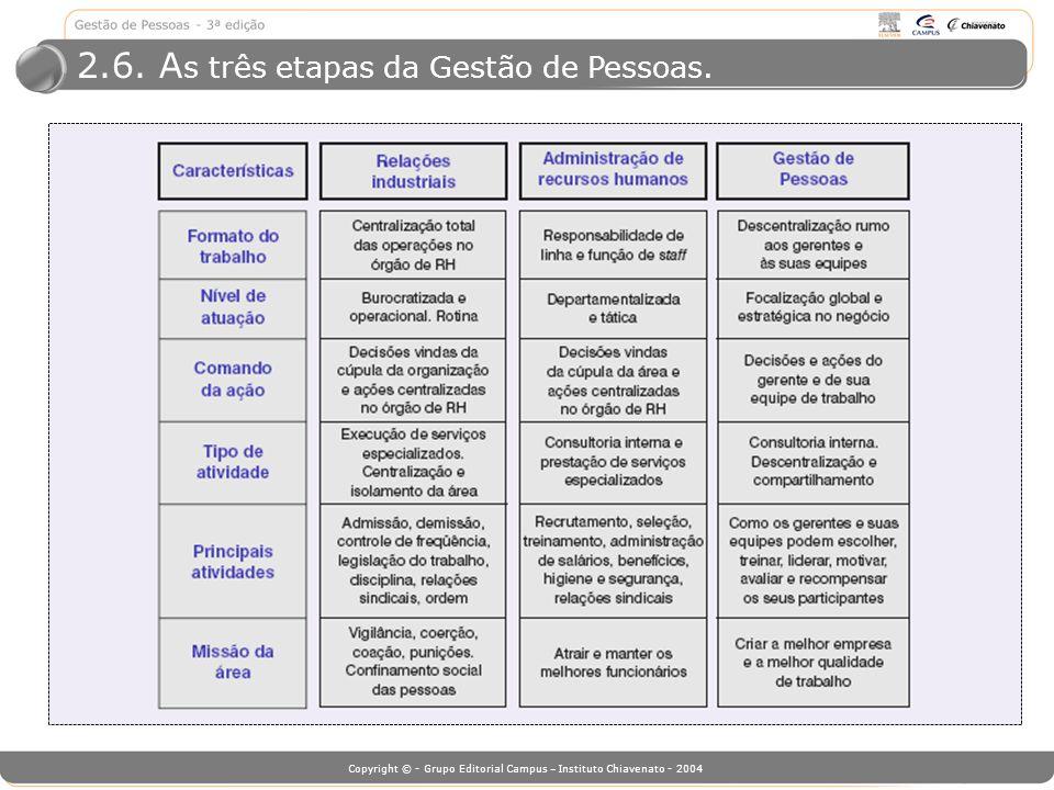 Copyright © - Grupo Editorial Campus – Instituto Chiavenato - 2004 2.6. A s três etapas da Gestão de Pessoas.