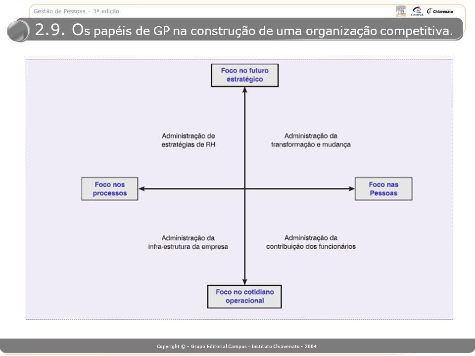 Copyright © - Grupo Editorial Campus – Instituto Chiavenato - 2004 2.9. O s papéis de GP na construção de uma organização competitiva.