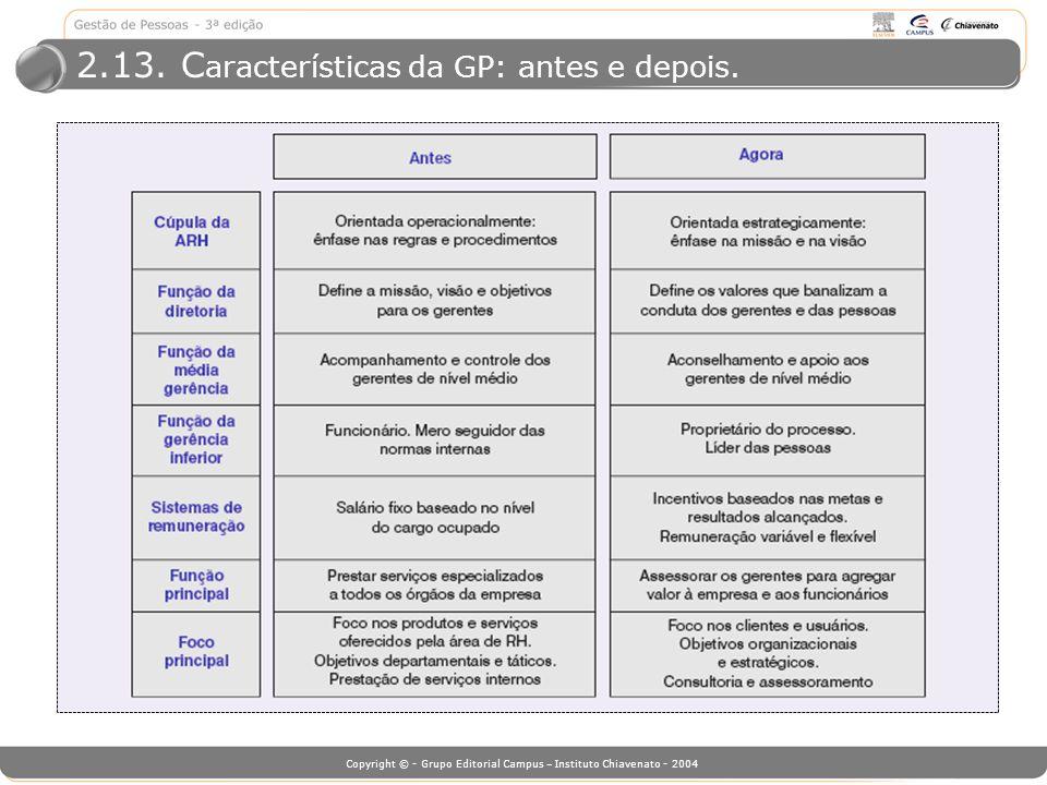 Copyright © - Grupo Editorial Campus – Instituto Chiavenato - 2004 2.13. C aracterísticas da GP: antes e depois.