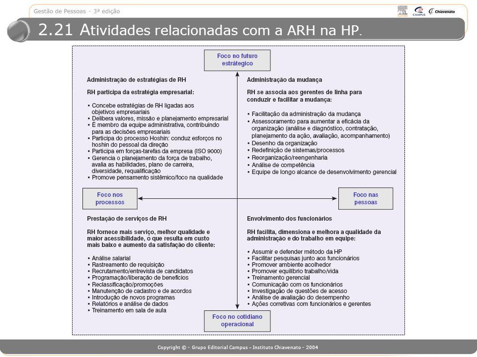 Copyright © - Grupo Editorial Campus – Instituto Chiavenato - 2004 2.21 A tividades relacionadas com a ARH na HP.