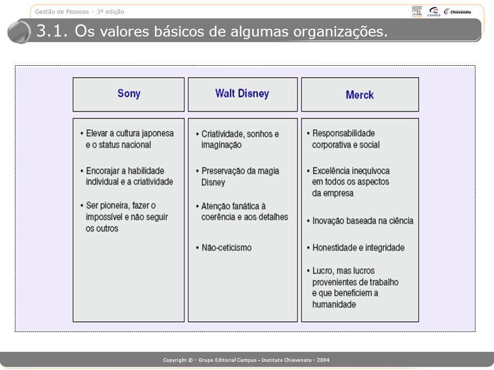 Copyright © - Grupo Editorial Campus – Instituto Chiavenato - 2004 3.1. O s valores básicos de algumas organizações.