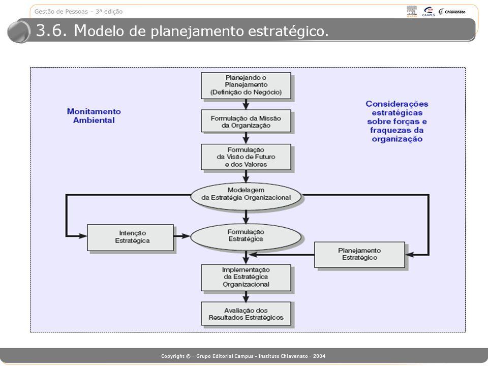 Copyright © - Grupo Editorial Campus – Instituto Chiavenato - 2004 3.6. M odelo de planejamento estratégico.
