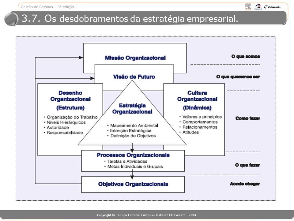 Copyright © - Grupo Editorial Campus – Instituto Chiavenato - 2004 3.7. O s desdobramentos da estratégia empresarial.