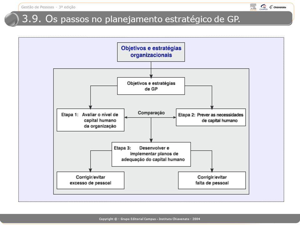 Copyright © - Grupo Editorial Campus – Instituto Chiavenato - 2004 3.9. O s passos no planejamento estratégico de GP.