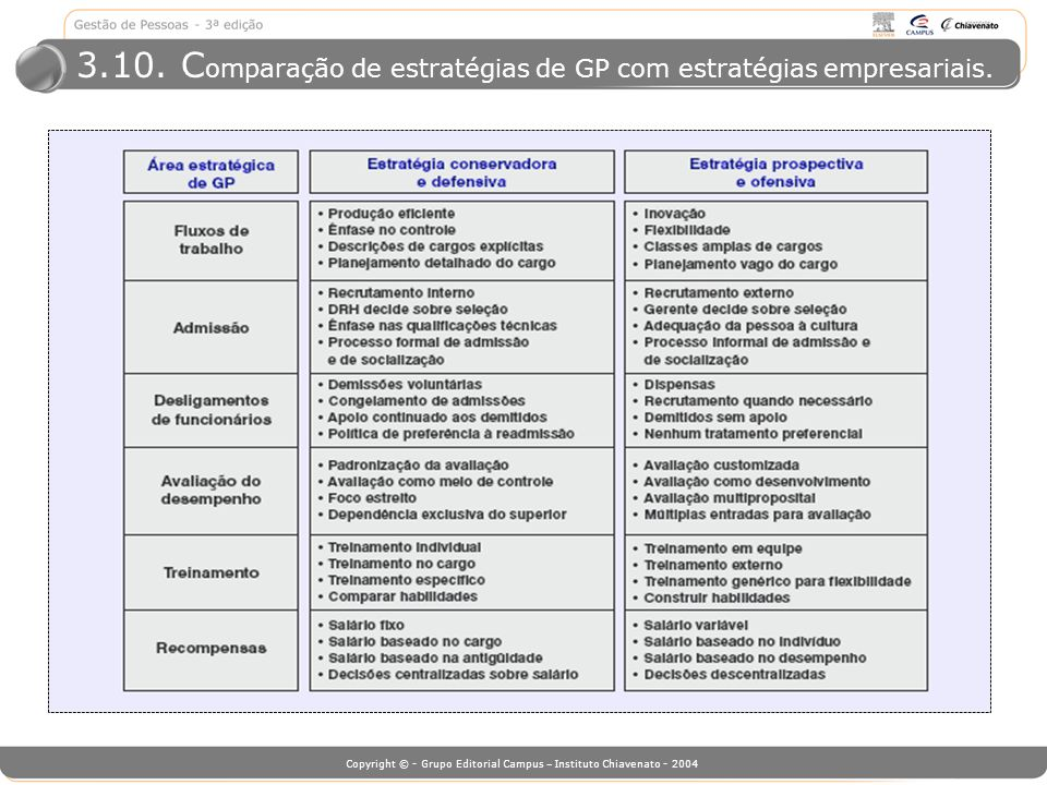 Copyright © - Grupo Editorial Campus – Instituto Chiavenato - 2004 3.10. C omparação de estratégias de GP com estratégias empresariais.