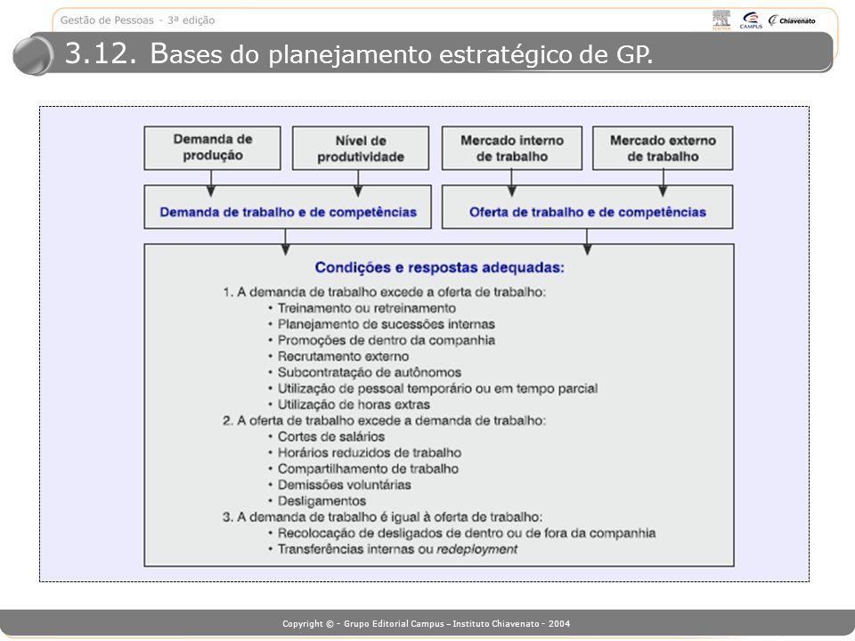 Copyright © - Grupo Editorial Campus – Instituto Chiavenato - 2004 3.12. B ases do planejamento estratégico de GP.