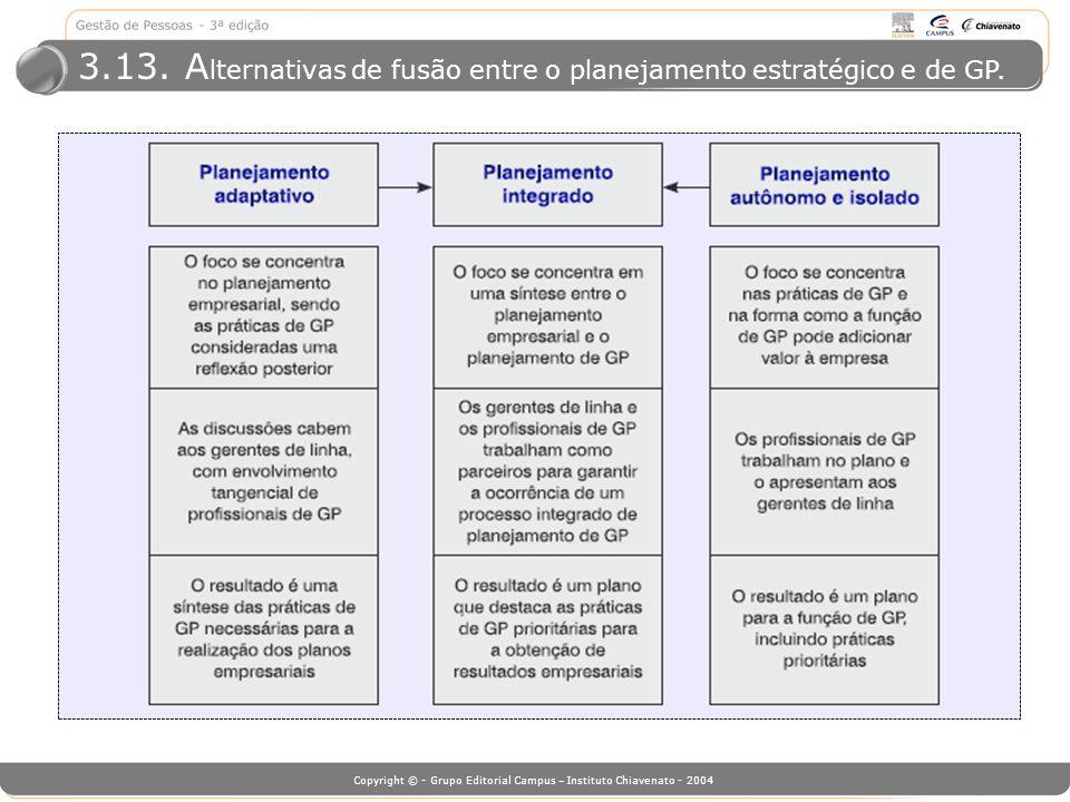 Copyright © - Grupo Editorial Campus – Instituto Chiavenato - 2004 3.13. A lternativas de fusão entre o planejamento estratégico e de GP.