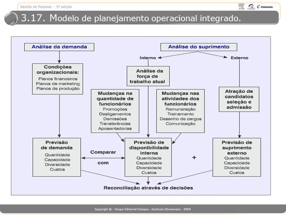 Copyright © - Grupo Editorial Campus – Instituto Chiavenato - 2004 3.17. M odelo de planejamento operacional integrado.