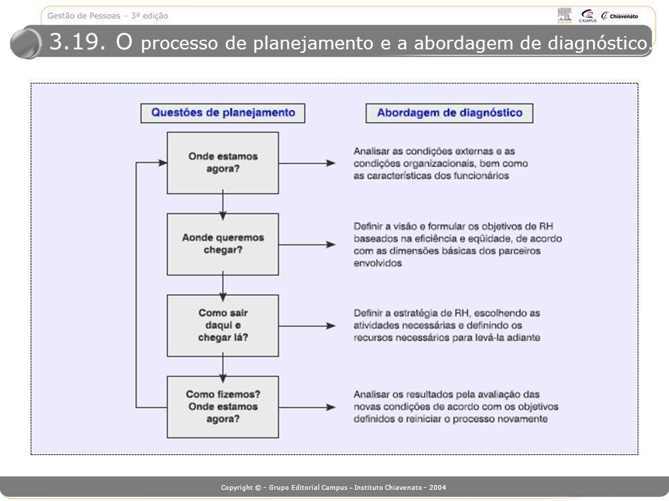 Copyright © - Grupo Editorial Campus – Instituto Chiavenato - 2004 3.19. O processo de planejamento e a abordagem de diagnóstico.
