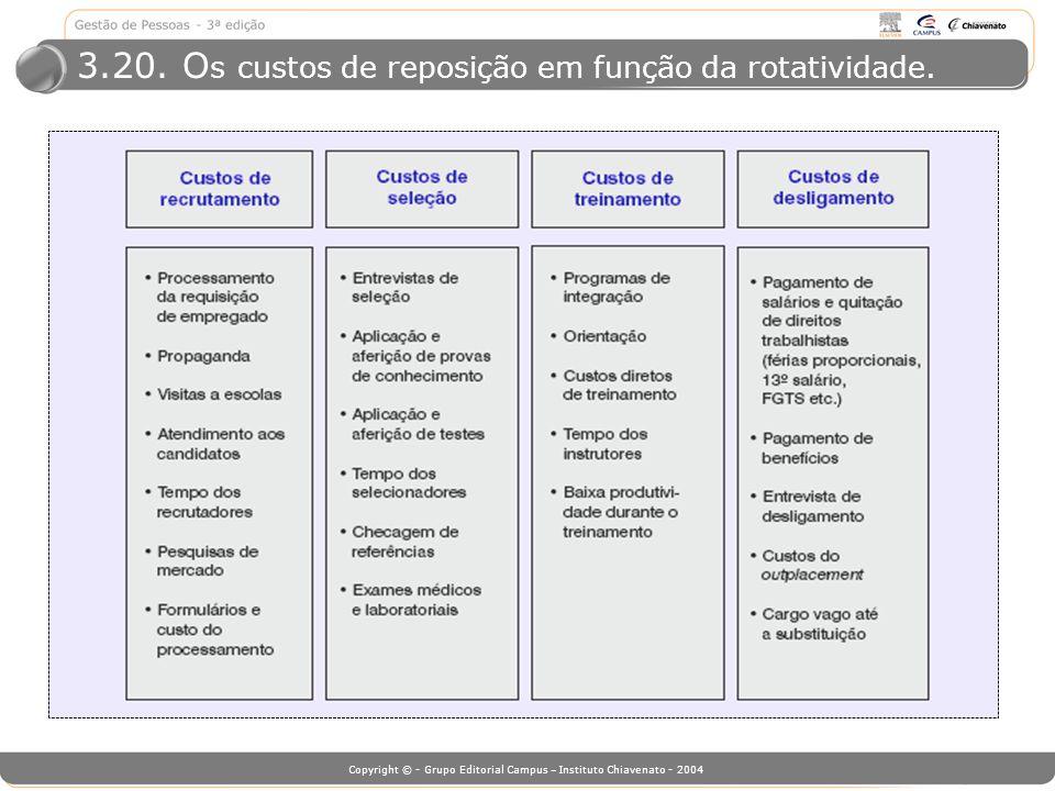 Copyright © - Grupo Editorial Campus – Instituto Chiavenato - 2004 3.20. O s custos de reposição em função da rotatividade.