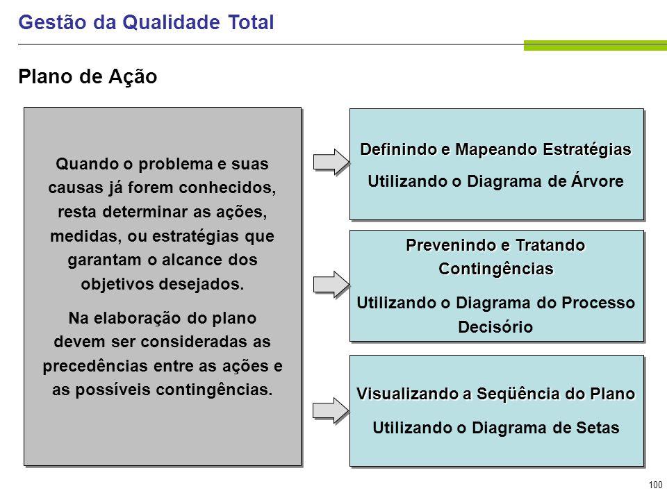 100 Gestão da Qualidade Total Plano de Ação Prevenindo e Tratando Contingências Utilizando o Diagrama do Processo Decisório Prevenindo e Tratando Cont