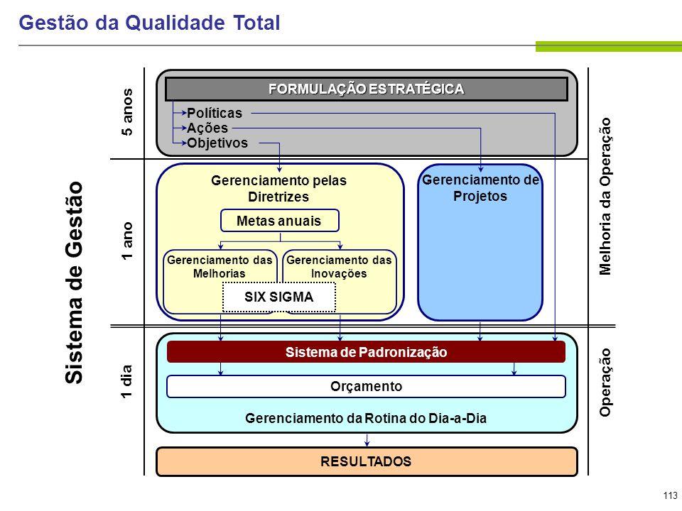 113 Gestão da Qualidade Total Sistema de Gestão FORMULAÇÃO ESTRATÉGICA Políticas Ações Objetivos Gerenciamento pelas Diretrizes Gerenciamento de Proje