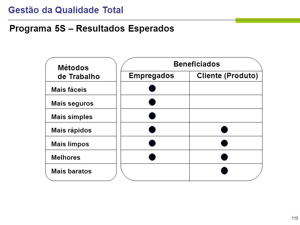 119 Gestão da Qualidade Total Programa 5S – Resultados Esperados Métodos de Trabalho Mais fáceis Mais seguros Mais simples Mais rápidos Mais limpos Me
