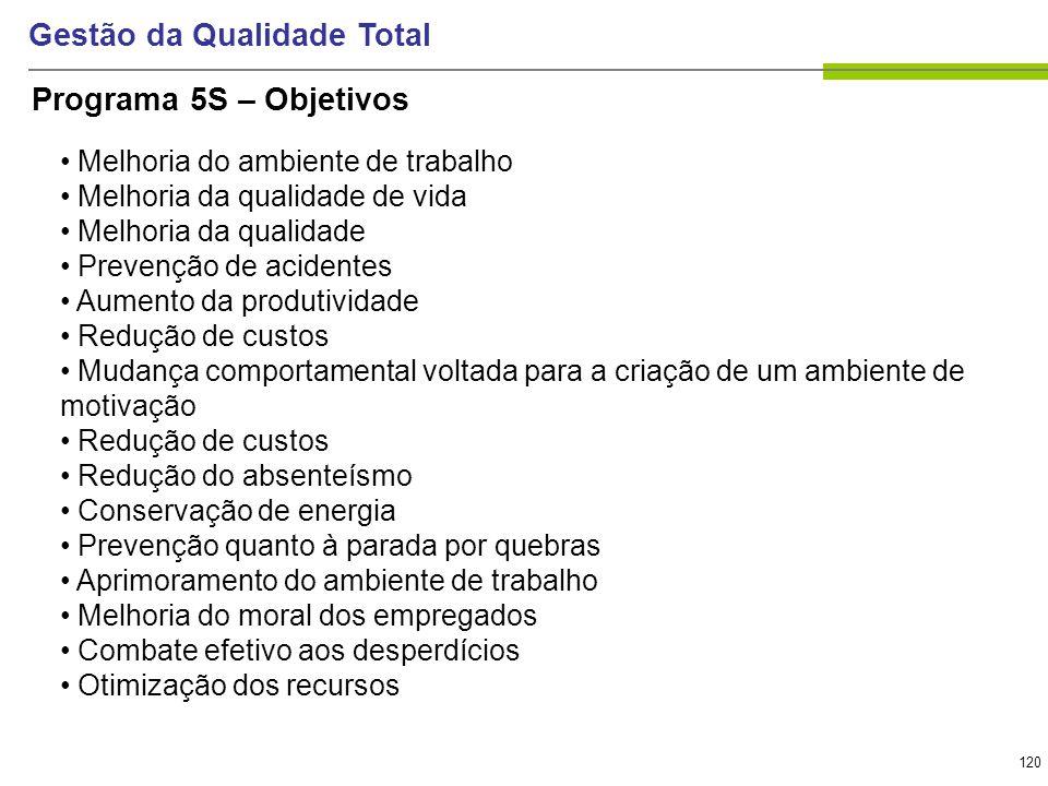 120 Gestão da Qualidade Total Programa 5S – Objetivos Melhoria do ambiente de trabalho Melhoria da qualidade de vida Melhoria da qualidade Prevenção d