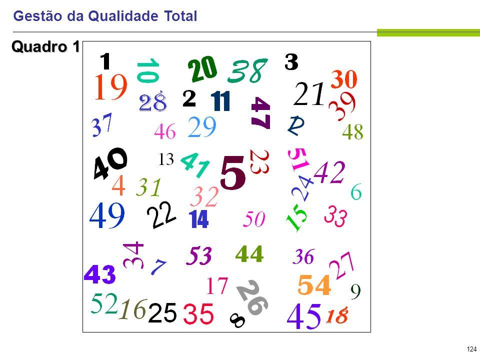 124 Gestão da Qualidade Total Quadro 1