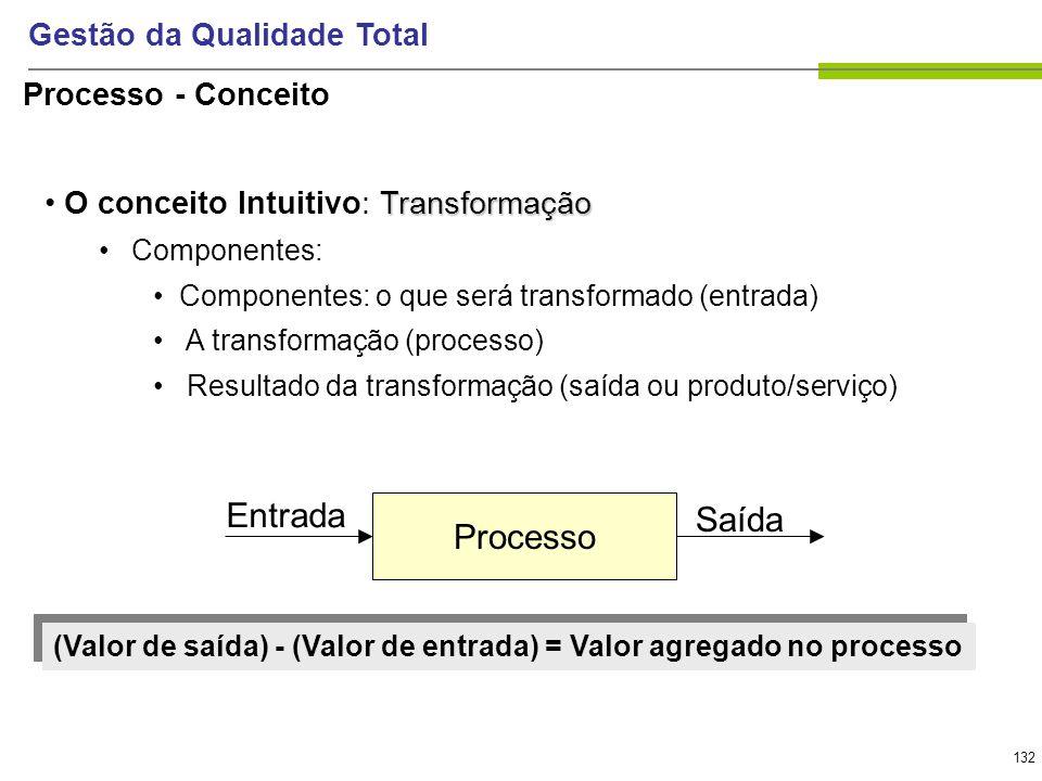 132 Gestão da Qualidade Total Transformação O conceito Intuitivo: Transformação Componentes: Componentes: o que será transformado (entrada) A transfor