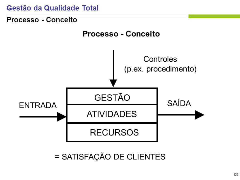 133 Gestão da Qualidade Total GESTÃO ATIVIDADES RECURSOS = SATISFAÇÃO DE CLIENTES SAÍDA Controles (p.ex. procedimento) ENTRADA Processo - Conceito