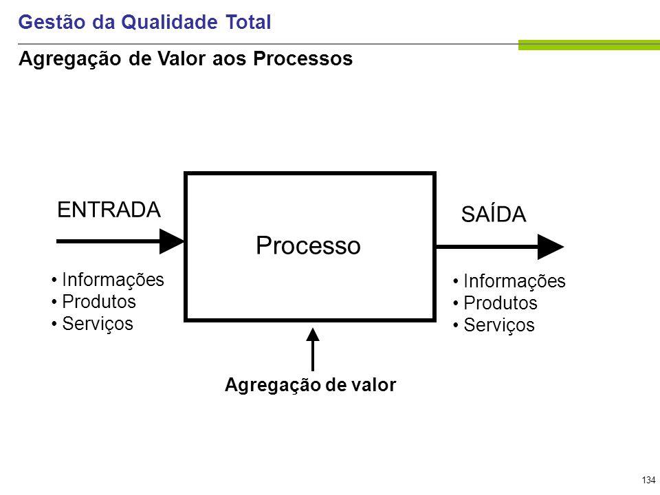 134 Gestão da Qualidade Total Processo SAÍDA ENTRADA Informações Produtos Serviços Agregação de valor Informações Produtos Serviços Agregação de Valor