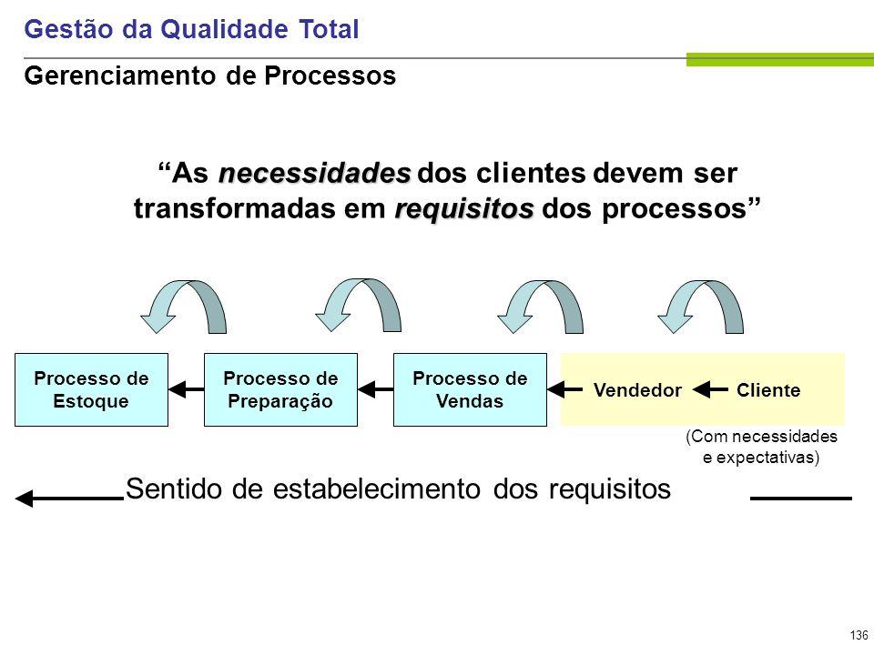 136 Gestão da Qualidade Total Processo de Estoque Processo de Preparação Processo de Vendas VendedorCliente (Com necessidades e expectativas) Sentido
