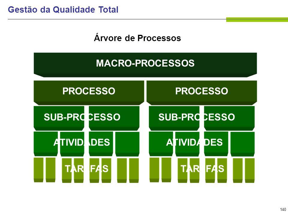 140 Gestão da Qualidade Total Árvore de Processos MACRO-PROCESSOS PROCESSO TAREFAS SUB-PROCESSO ATIVIDADES