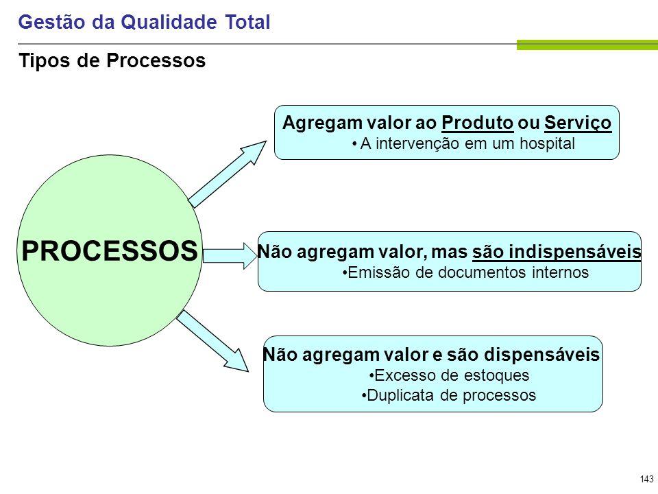 143 Gestão da Qualidade Total PROCESSOS Agregam valor ao Produto ou Serviço A intervenção em um hospital Não agregam valor, mas são indispensáveis Emi