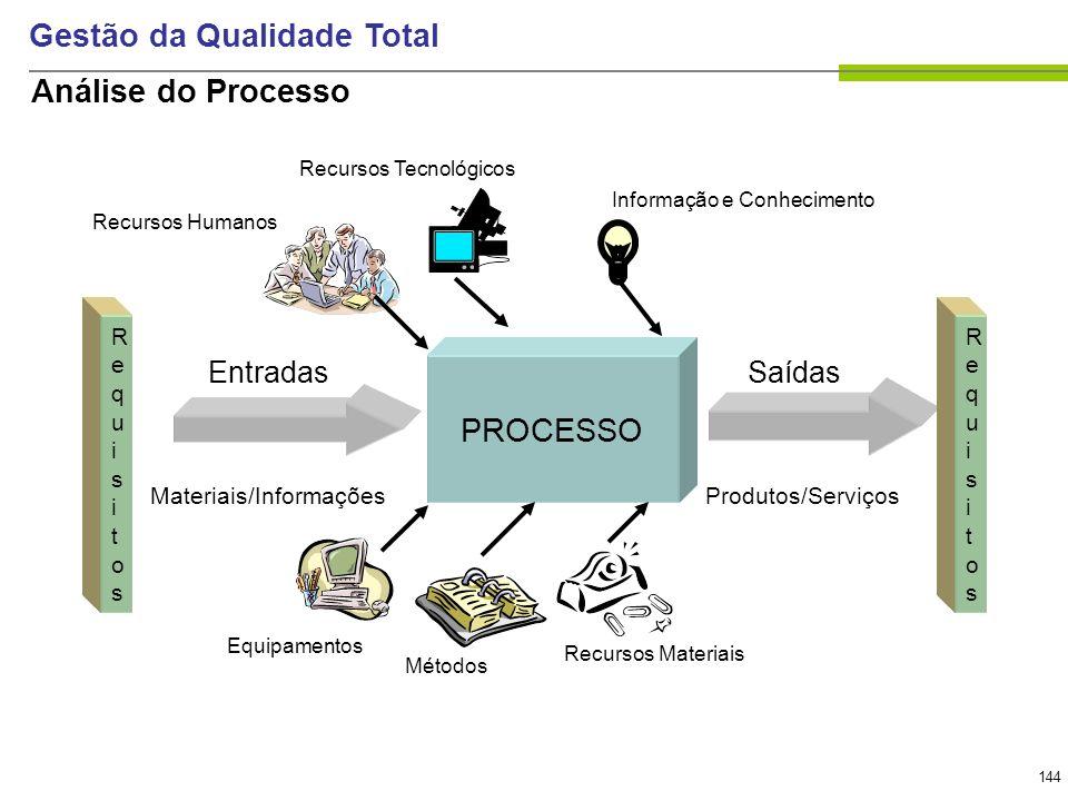 144 Gestão da Qualidade Total PROCESSO EntradasSaídas Produtos/Serviços Equipamentos Métodos Recursos Materiais Recursos Humanos Recursos Tecnológicos