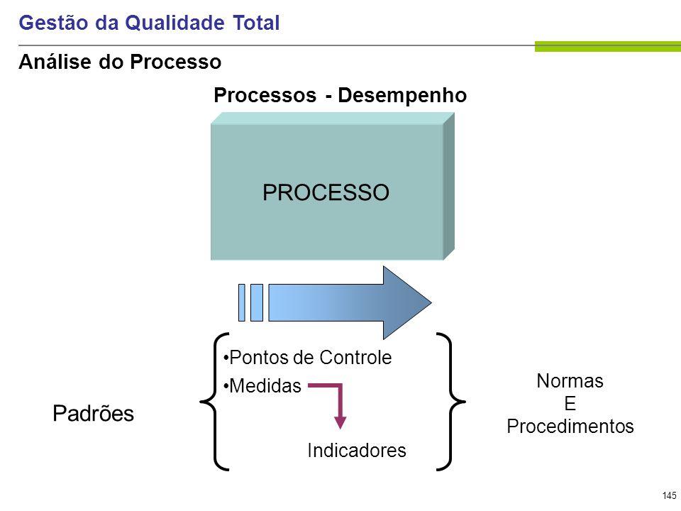 145 Gestão da Qualidade Total PROCESSO Padrões Pontos de Controle Medidas Indicadores Normas E Procedimentos Processos - Desempenho Análise do Process