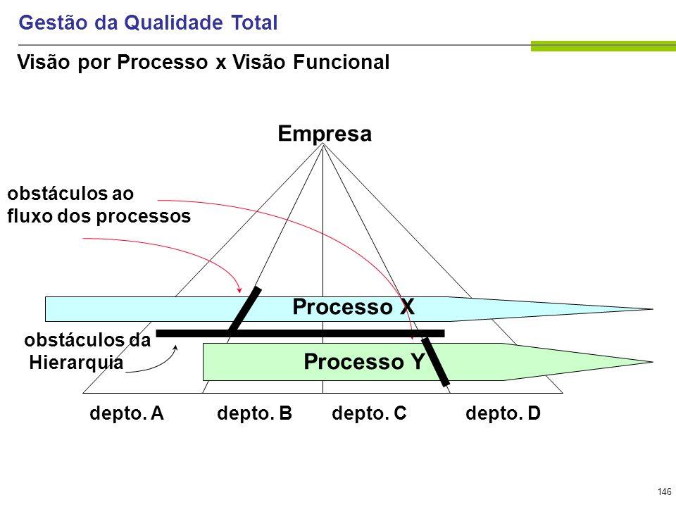 146 Gestão da Qualidade Total depto. Adepto. Bdepto. Cdepto. D Processo X Processo Y obstáculos ao fluxo dos processos Empresa obstáculos da Hierarqui
